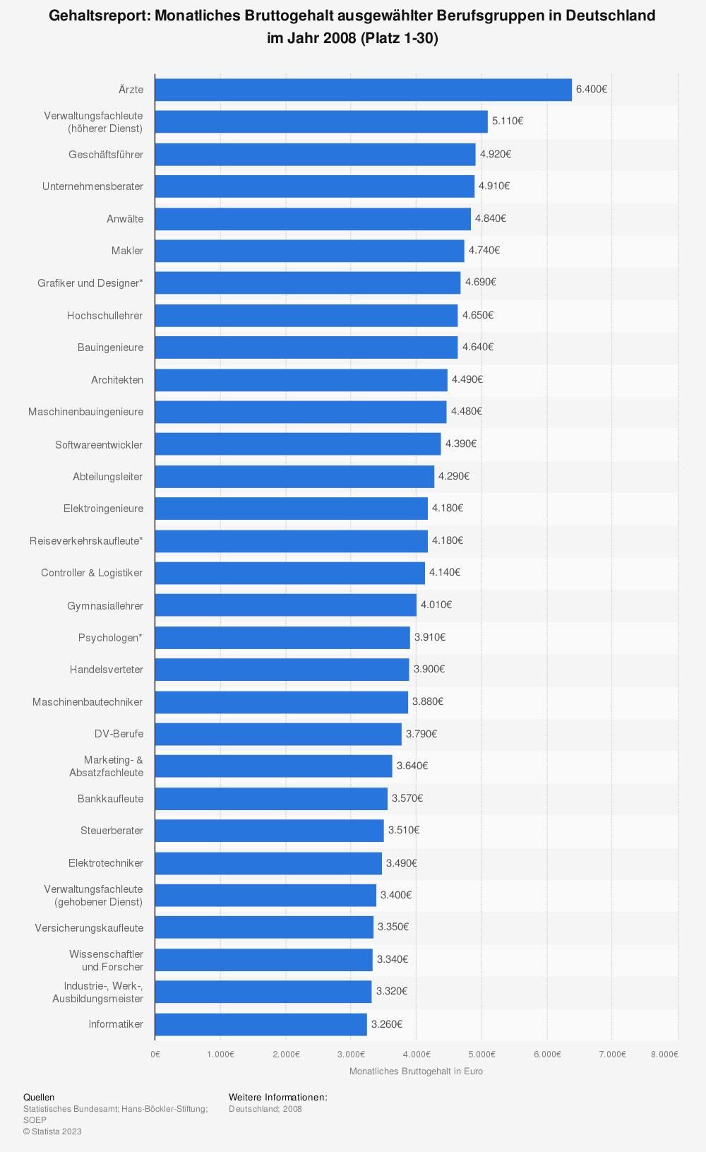 Statistik: Gehaltsreport: Monatliches Bruttogehalt ausgewählter Berufsgruppen in Deutschland im Jahr 2008 (Platz 1-30) | Statista