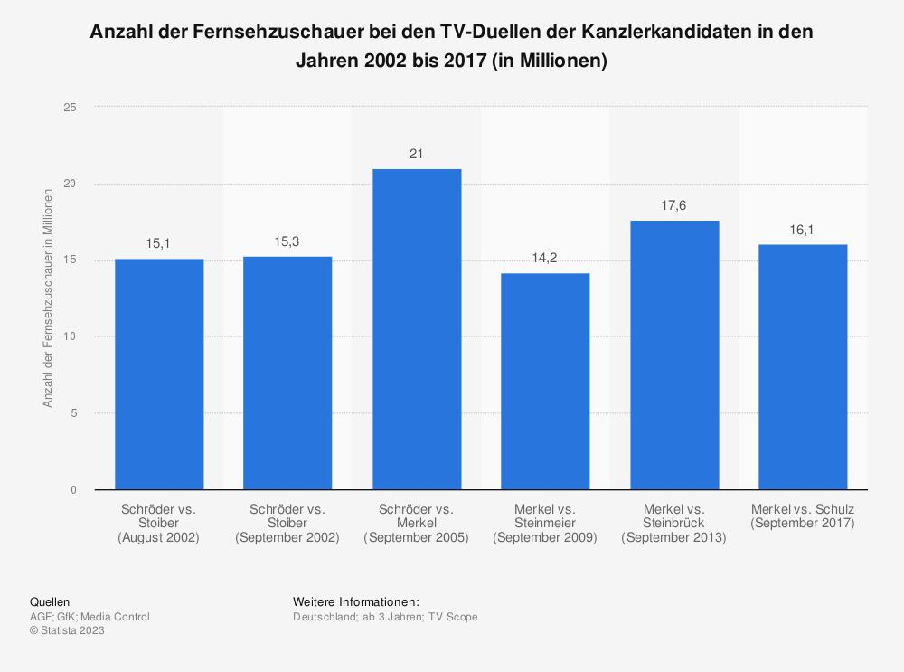 Statistik: Anzahl der Fernsehzuschauer bei den TV-Duellen der Kanzlerkandidaten in den Jahren 2002 bis 2017 (in Millionen) | Statista