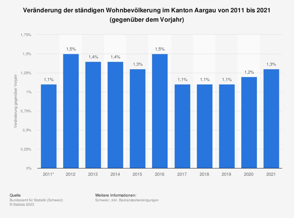 Statistik: Veränderung der ständigen Wohnbevölkerung im Kanton Aargau von 2009 bis 2019 (gegenüber dem Vorjahr) | Statista