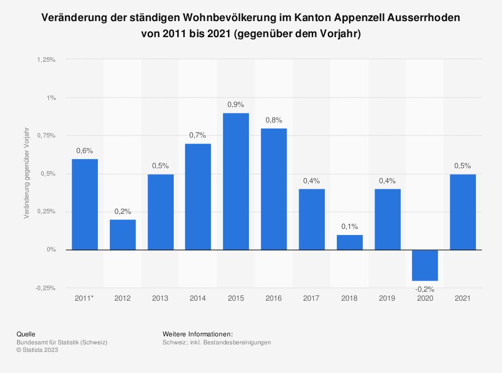 Statistik: Veränderung der ständigen Wohnbevölkerung im Kanton Appenzell Ausserrhoden von 2009 bis 2019 (gegenüber dem Vorjahr) | Statista