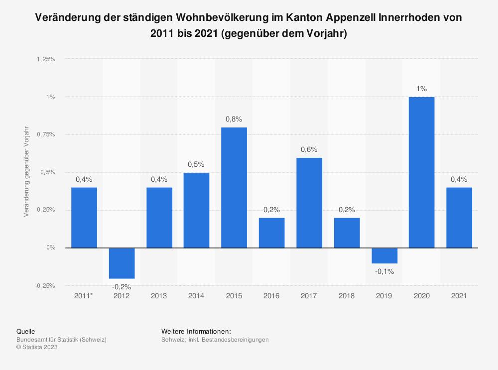 Statistik: Veränderung der ständigen Wohnbevölkerung im Kanton Appenzell Innerrhoden von 2008 bis 2018 (gegenüber dem Vorjahr) | Statista