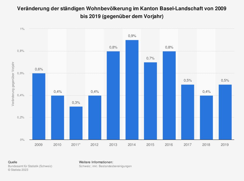 Statistik: Veränderung der ständigen Wohnbevölkerung im Kanton Basel-Landschaft von 2009 bis 2019 (gegenüber dem Vorjahr) | Statista