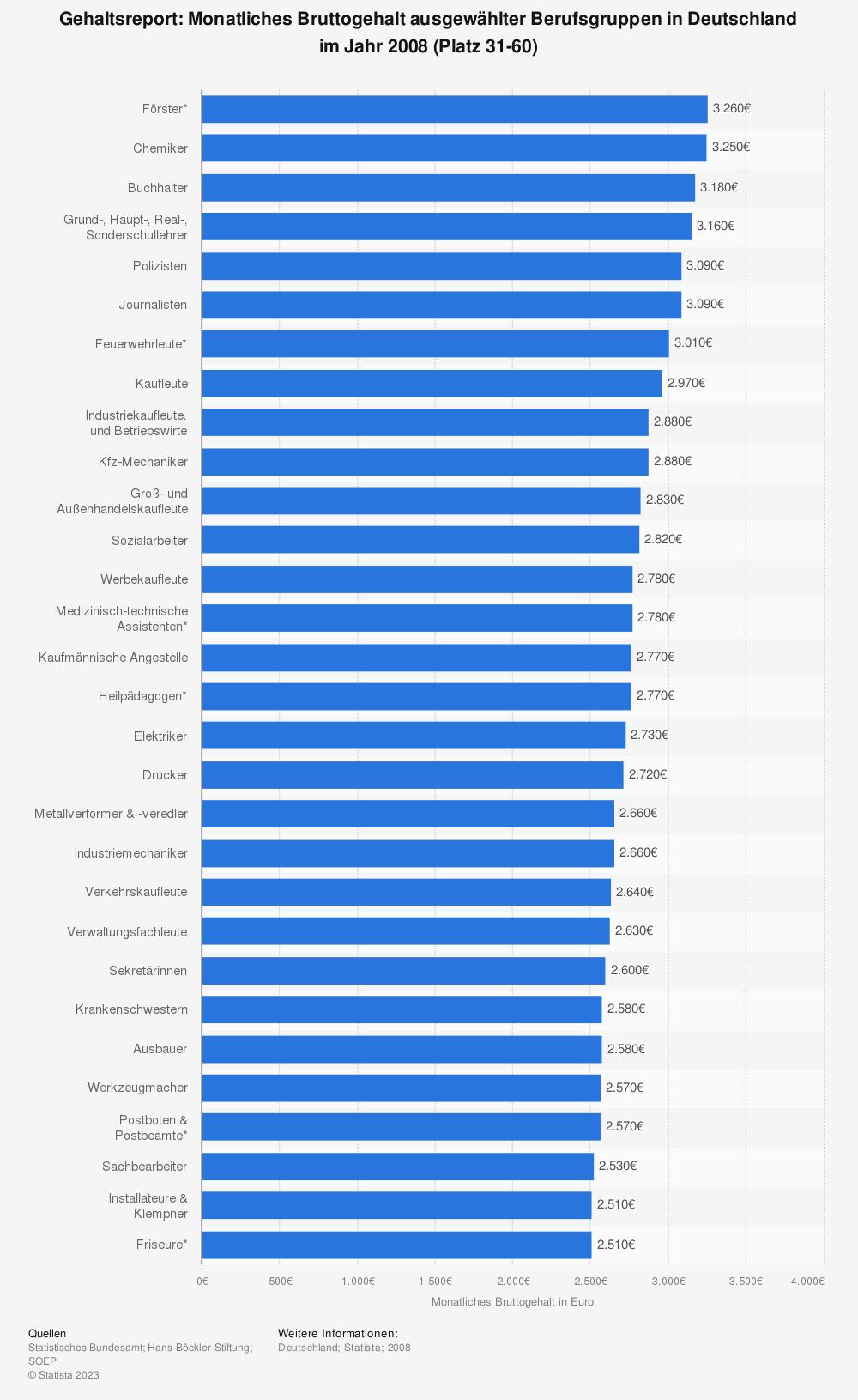 Statistik: Gehaltsreport: Monatliches Bruttogehalt ausgewählter Berufsgruppen in Deutschland im Jahr 2008 (Platz 31-60) | Statista
