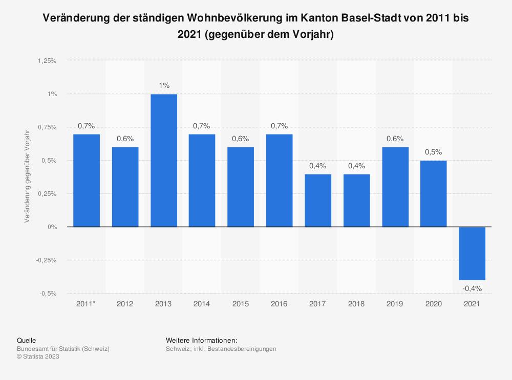 Statistik: Veränderung der ständigen Wohnbevölkerung im Kanton Basel-Stadt von 2008 bis 2018 (gegenüber dem Vorjahr) | Statista