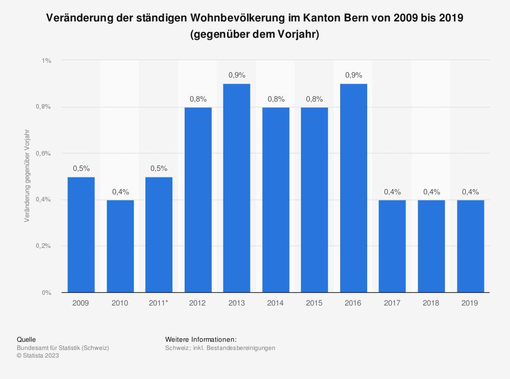 Statistik: Veränderung der ständigen Wohnbevölkerung im Kanton Bern von 2008 bis 2018 (gegenüber dem Vorjahr) | Statista