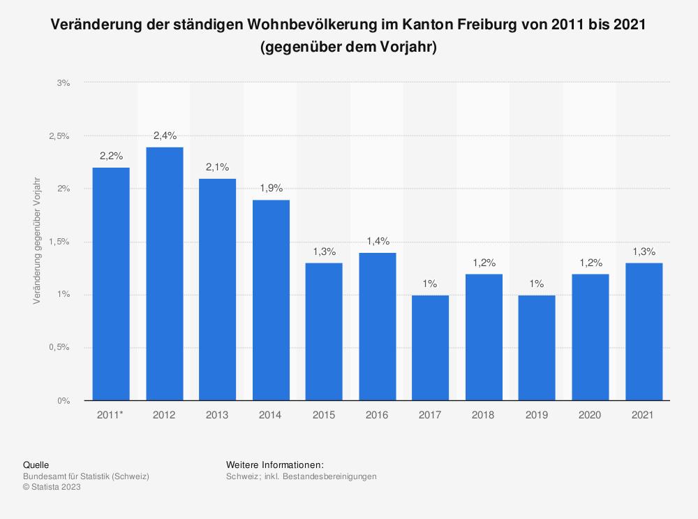 Statistik: Veränderung der ständigen Wohnbevölkerung im Kanton Freiburg von 2008 bis 2018 (gegenüber dem Vorjahr) | Statista