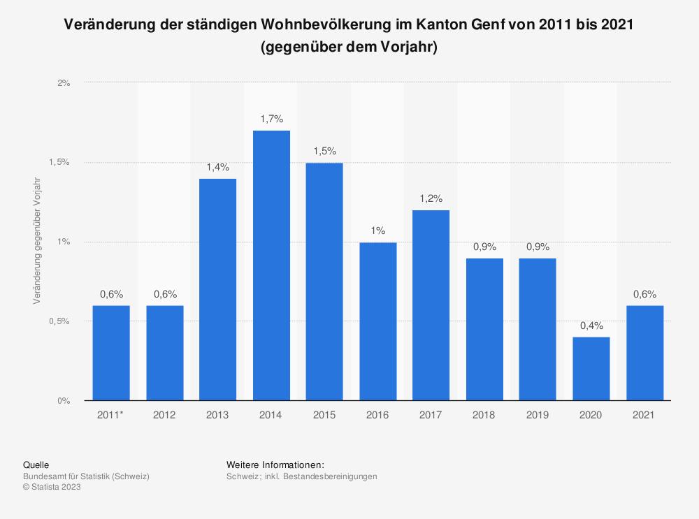 Statistik: Veränderung der ständigen Wohnbevölkerung im Kanton Genf von 2009 bis 2019 (gegenüber dem Vorjahr) | Statista