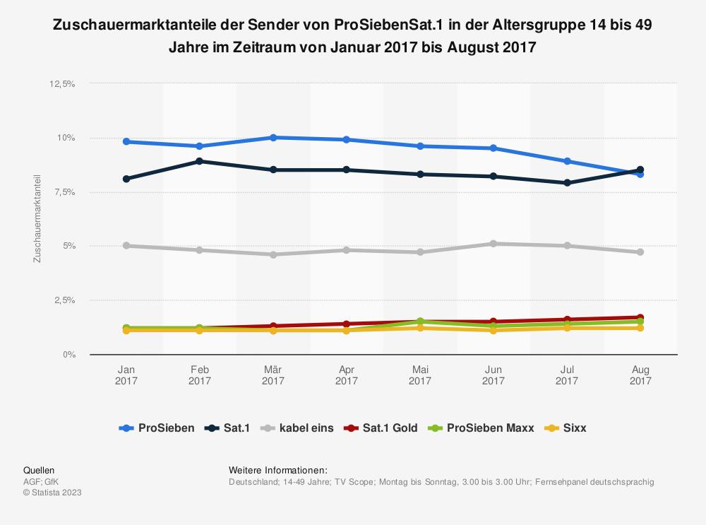 Statistik: Zuschauermarktanteile der Sender von ProSiebenSat.1 in der Altersgruppe 14 bis 49 Jahre im Zeitraum von Januar 2017 bis August 2017 | Statista