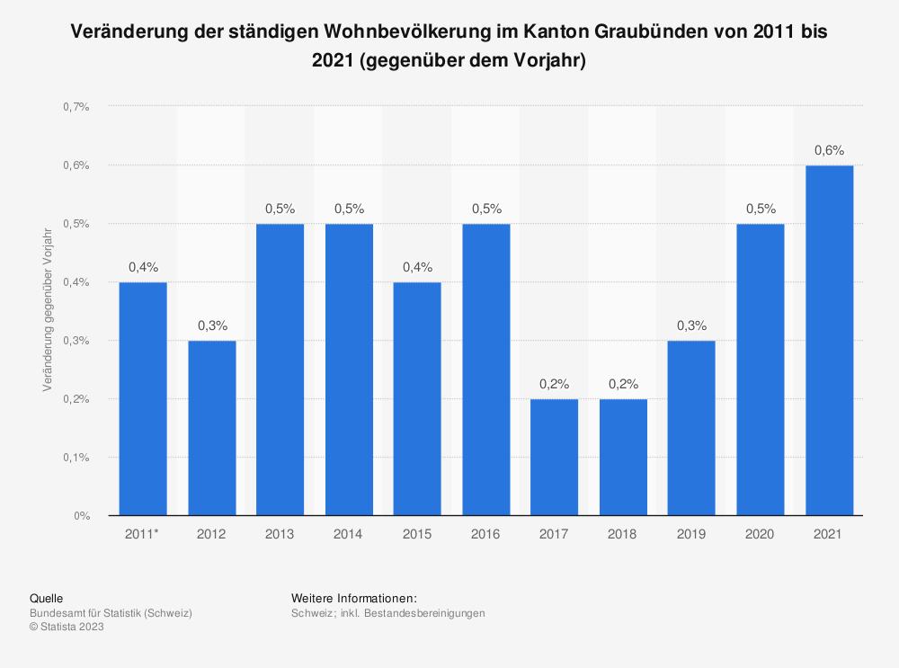 Statistik: Veränderung der ständigen Wohnbevölkerung im Kanton Graubünden von 2009 bis 2019 (gegenüber dem Vorjahr) | Statista
