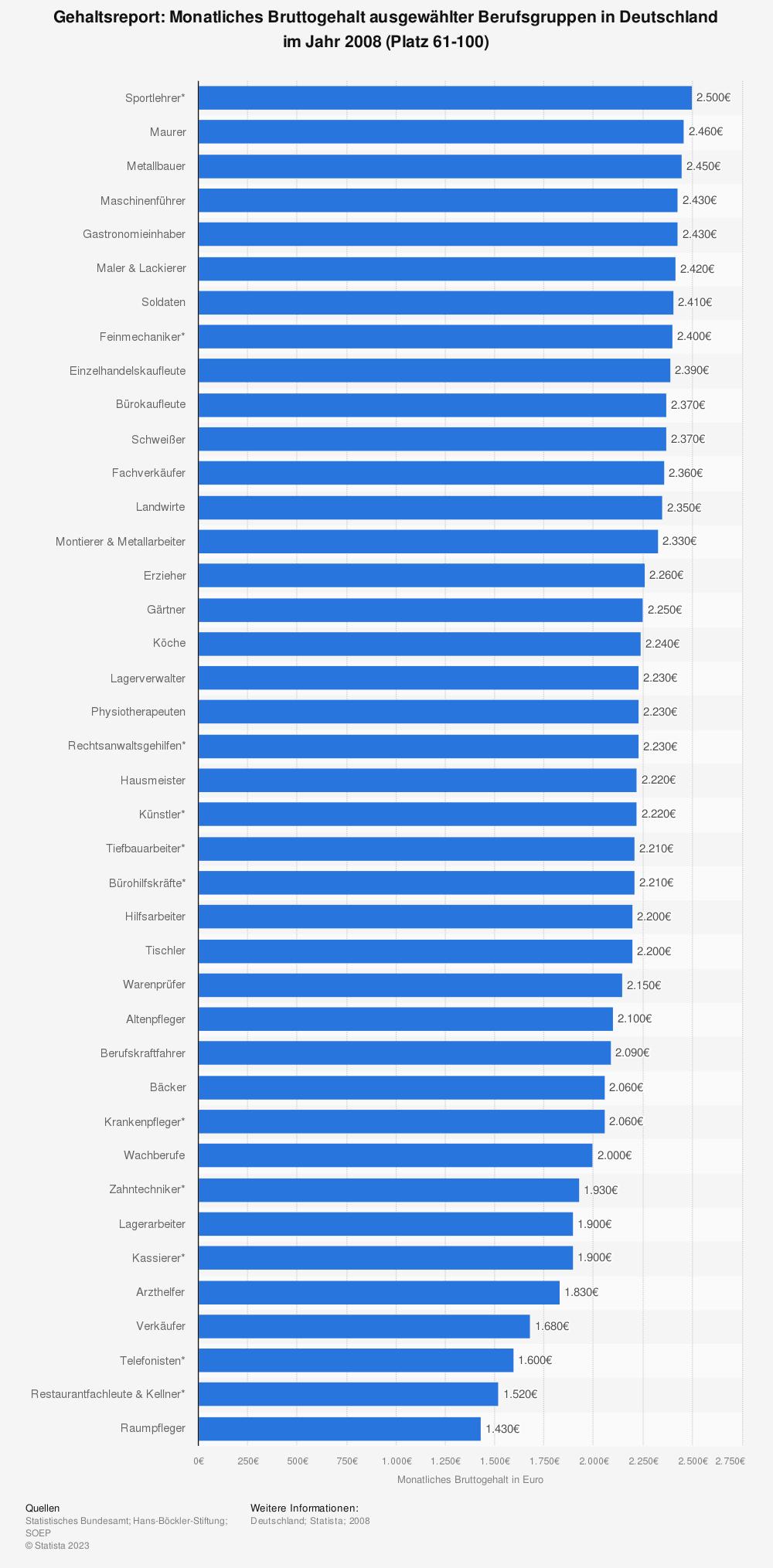 Statistik: Gehaltsreport: Monatliches Bruttogehalt ausgewählter Berufsgruppen in Deutschland im Jahr 2008 (Platz 61-100)   Statista