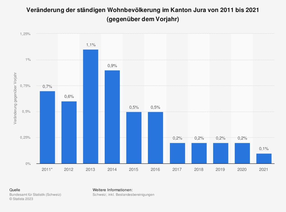 Statistik: Veränderung der ständigen Wohnbevölkerung im Kanton Jura von 2007 bis 2017 (gegenüber dem Vorjahr) | Statista