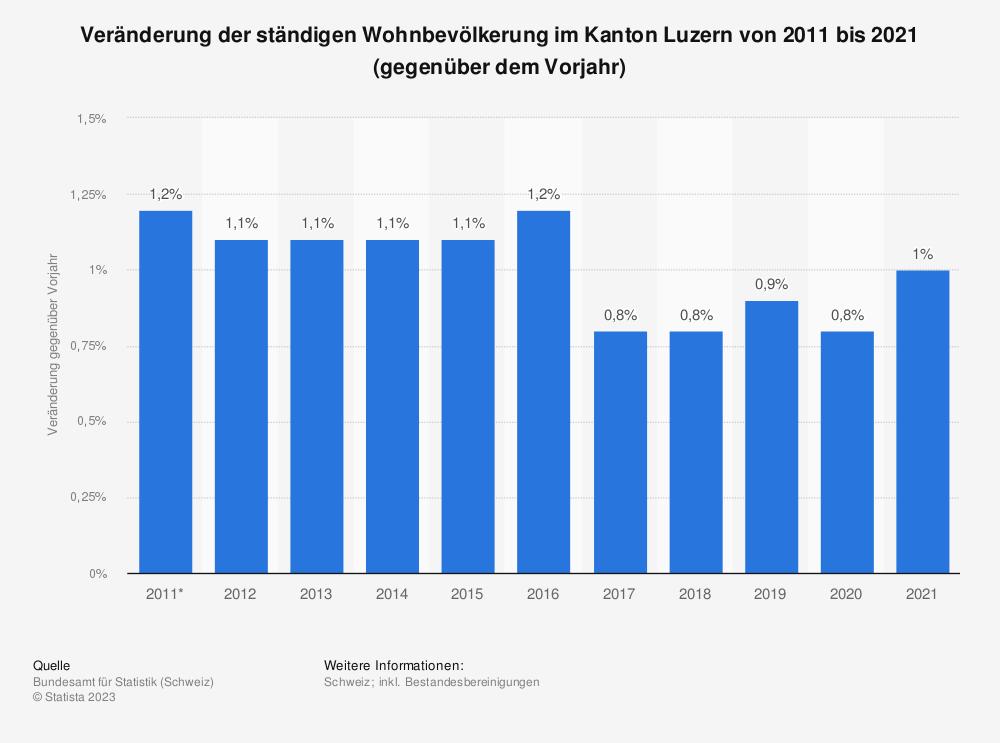 Statistik: Veränderung der ständigen Wohnbevölkerung im Kanton Luzern von 2008 bis 2018 (gegenüber dem Vorjahr) | Statista