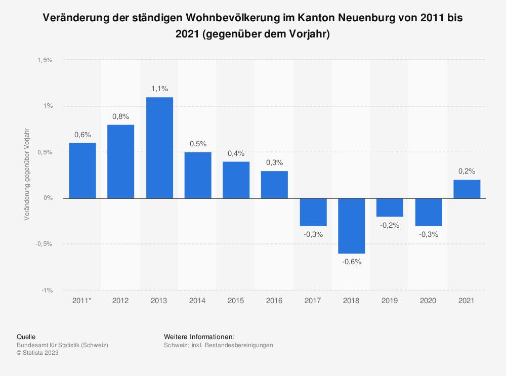 Statistik: Veränderung der ständigen Wohnbevölkerung im Kanton Neuenburg von 2009 bis 2019 (gegenüber dem Vorjahr) | Statista