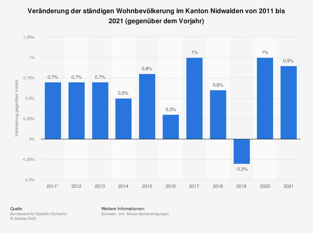 Statistik: Veränderung der ständigen Wohnbevölkerung im Kanton Nidwalden von 2009 bis 2019 (gegenüber dem Vorjahr)   Statista