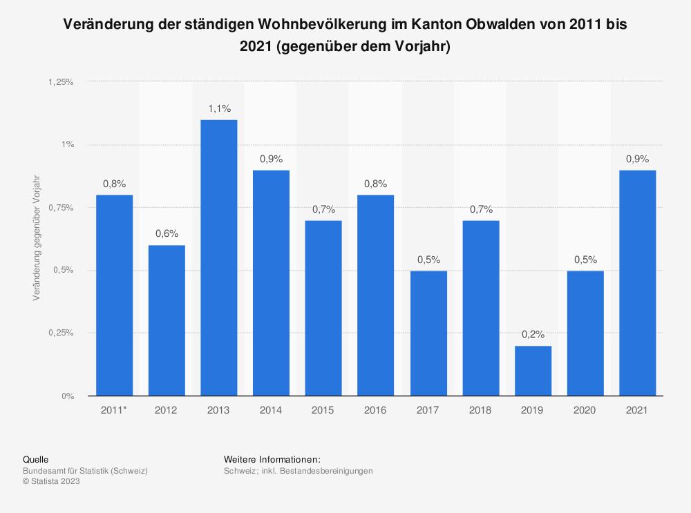 Statistik: Veränderung der ständigen Wohnbevölkerung im Kanton Obwalden von 2009 bis 2019 (gegenüber dem Vorjahr) | Statista
