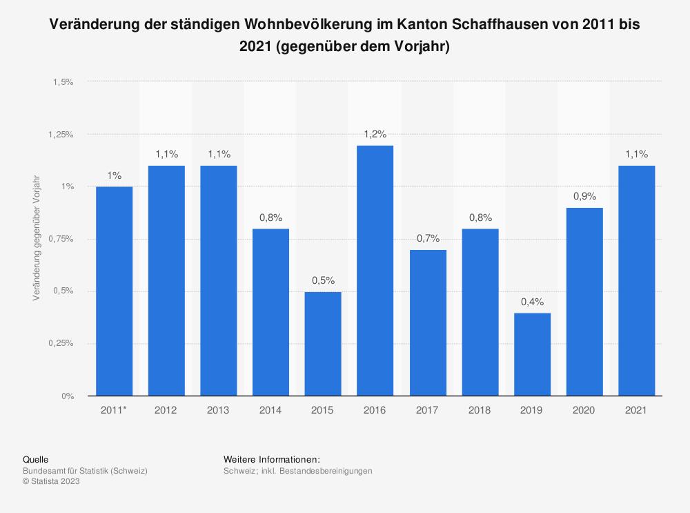 Statistik: Veränderung der ständigen Wohnbevölkerung im Kanton Schaffhausen von 2009 bis 2019 (gegenüber dem Vorjahr) | Statista
