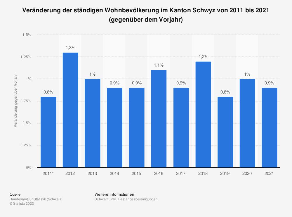 Statistik: Veränderung der ständigen Wohnbevölkerung im Kanton Schwyz von 2007 bis 2017 (gegenüber dem Vorjahr) | Statista