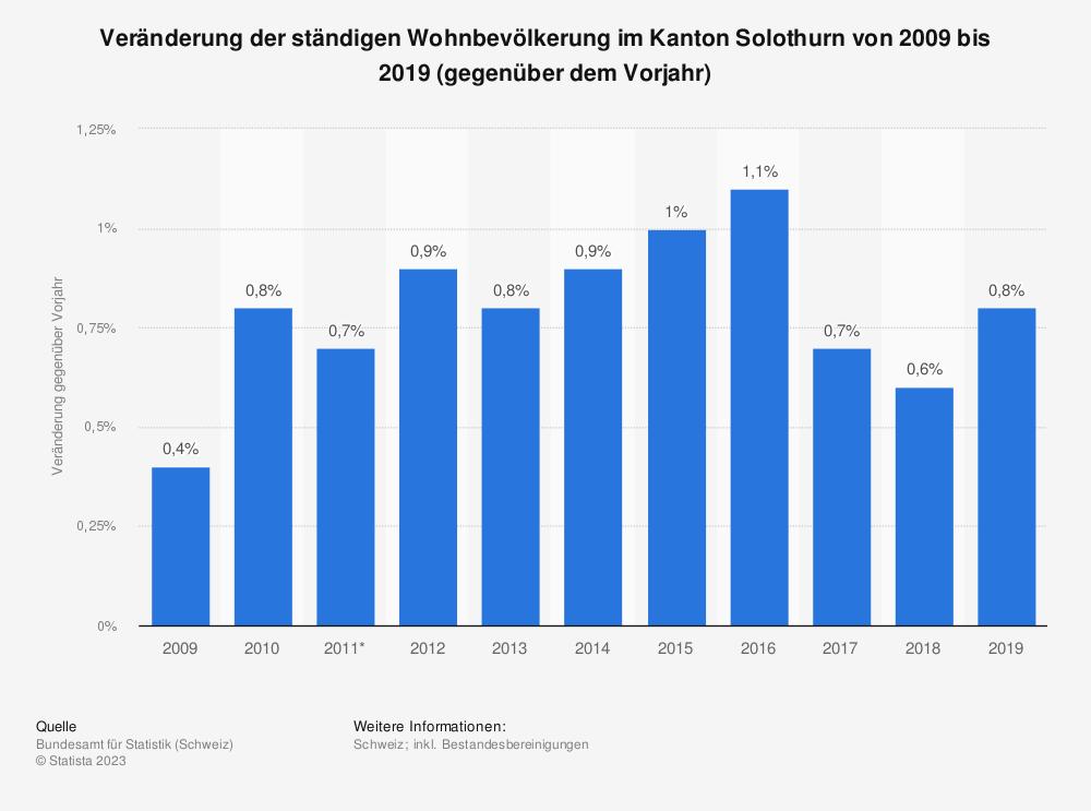 Statistik: Veränderung der ständigen Wohnbevölkerung im Kanton Solothurn von 2007 bis 2017 (gegenüber dem Vorjahr) | Statista