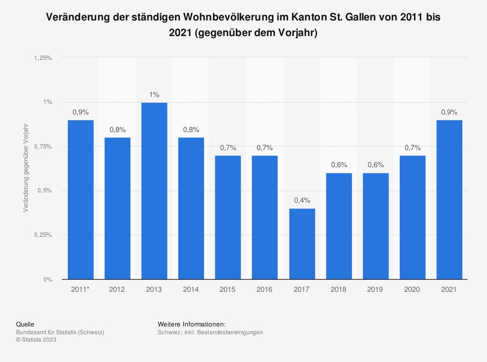 Statistik: Veränderung der ständigen Wohnbevölkerung im Kanton St. Gallen von 2007 bis 2017 (gegenüber dem Vorjahr) | Statista