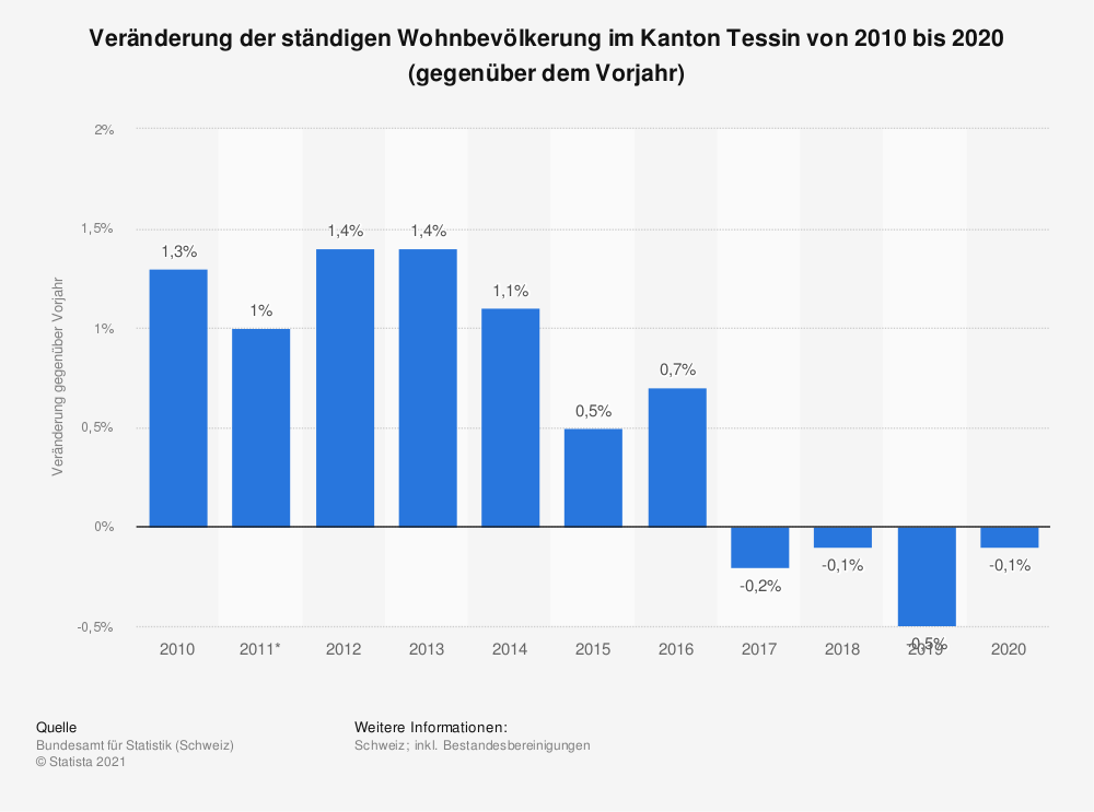 Statistik: Veränderung der ständigen Wohnbevölkerung im Kanton Tessin von 2009 bis 2019 (gegenüber dem Vorjahr) | Statista