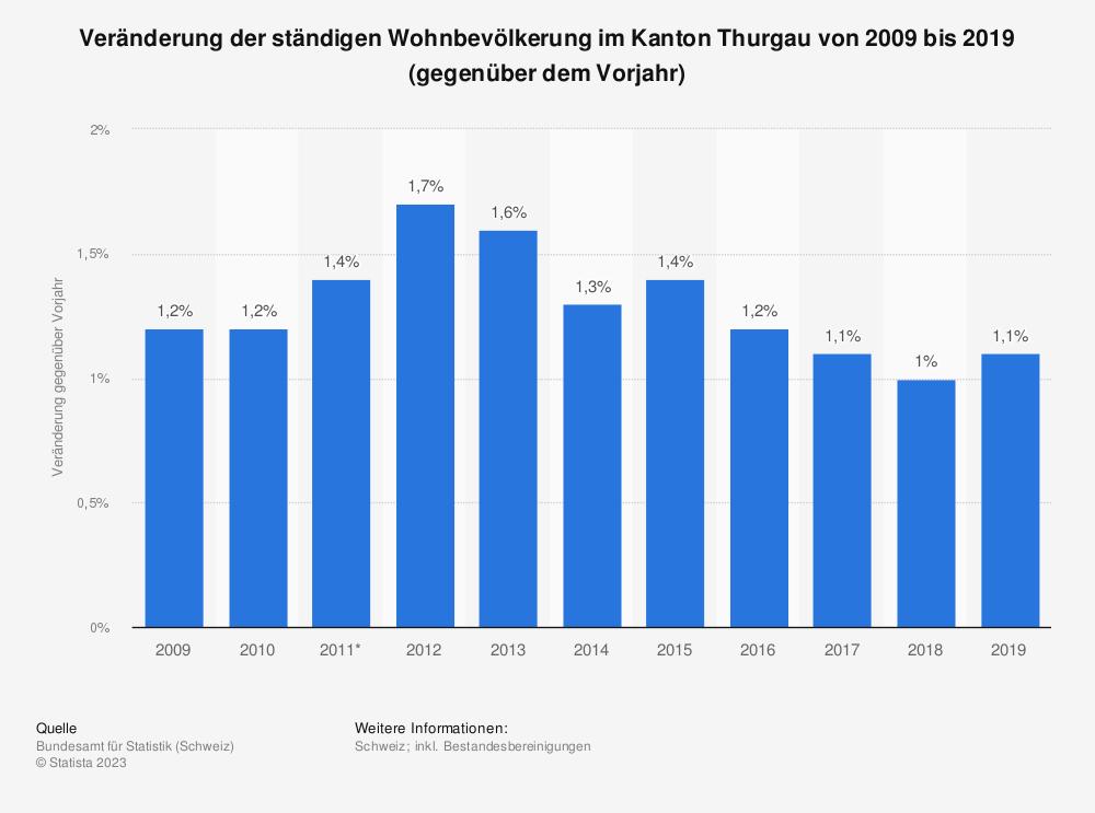 Statistik: Veränderung der ständigen Wohnbevölkerung im Kanton Thurgau von 2009 bis 2019 (gegenüber dem Vorjahr) | Statista