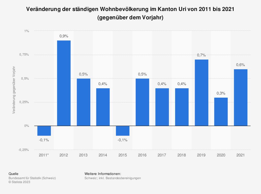 Statistik: Veränderung der ständigen Wohnbevölkerung im Kanton Uri von 2007 bis 2017 (gegenüber dem Vorjahr) | Statista
