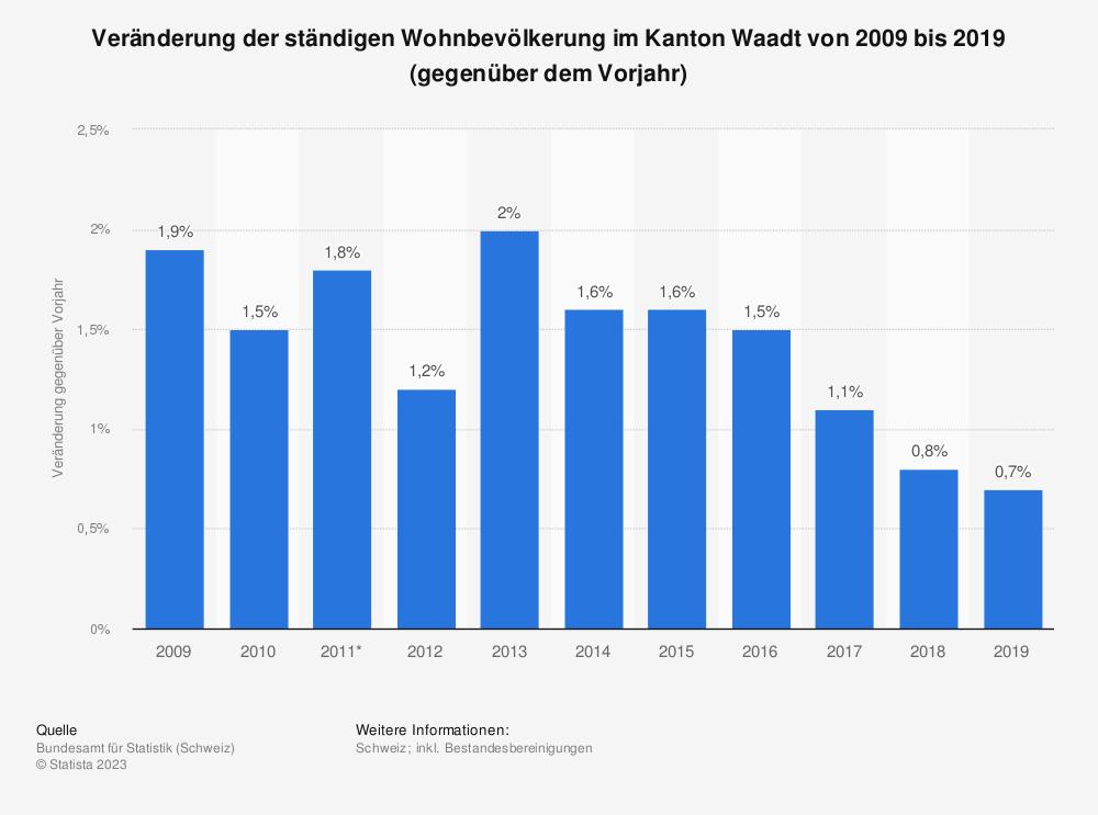 Statistik: Veränderung der ständigen Wohnbevölkerung im Kanton Waadt von 2007 bis 2017 (gegenüber dem Vorjahr) | Statista