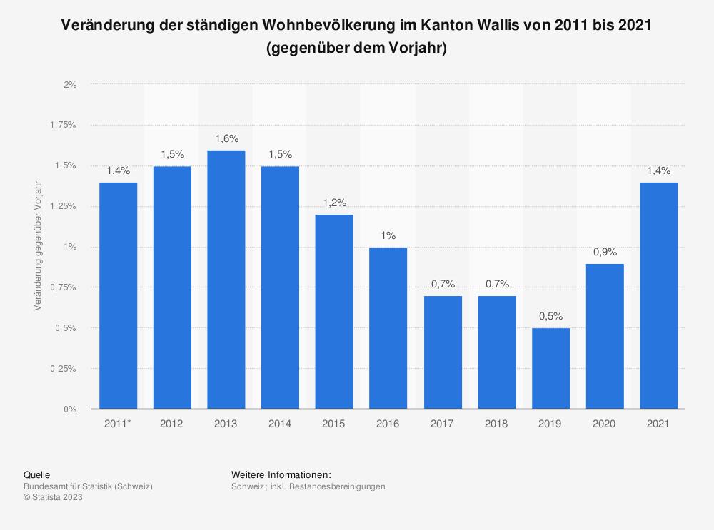 Statistik: Veränderung der ständigen Wohnbevölkerung im Kanton Wallis von 2009 bis 2019 (gegenüber dem Vorjahr) | Statista
