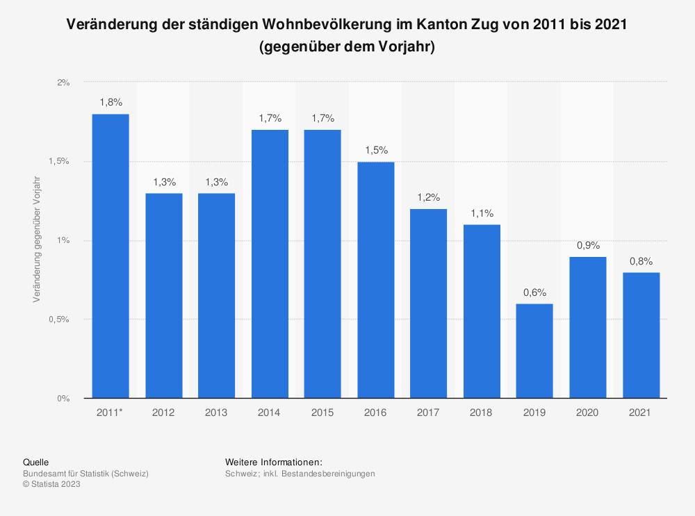 Statistik: Veränderung der ständigen Wohnbevölkerung im Kanton Zug von 2008 bis 2018 (gegenüber dem Vorjahr) | Statista
