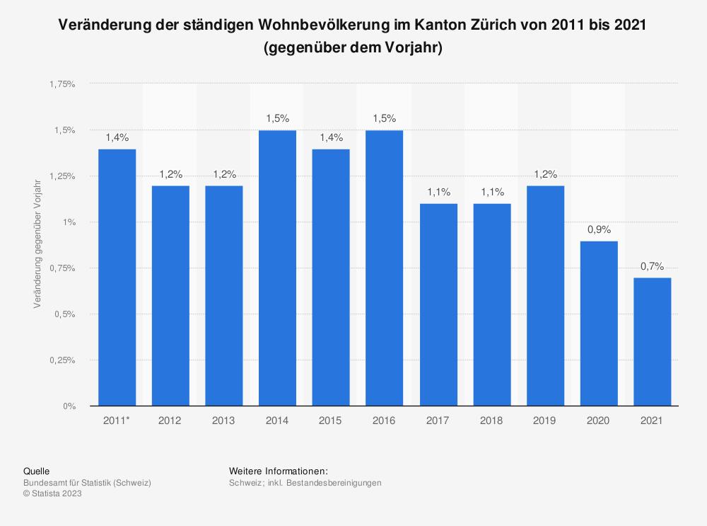 Statistik: Veränderung der ständigen Wohnbevölkerung im Kanton Zürich von 2008 bis 2018 (gegenüber dem Vorjahr) | Statista