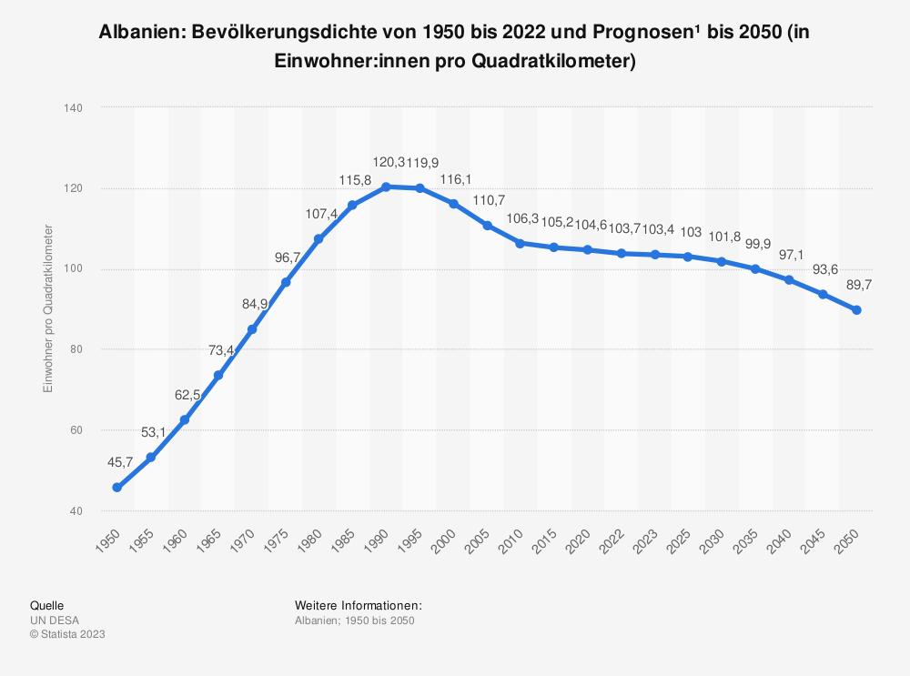 Statistik: Albanien: Bevölkerungsdichte von 2008 bis 2018 (in Einwohner pro Quadratkilometer) | Statista