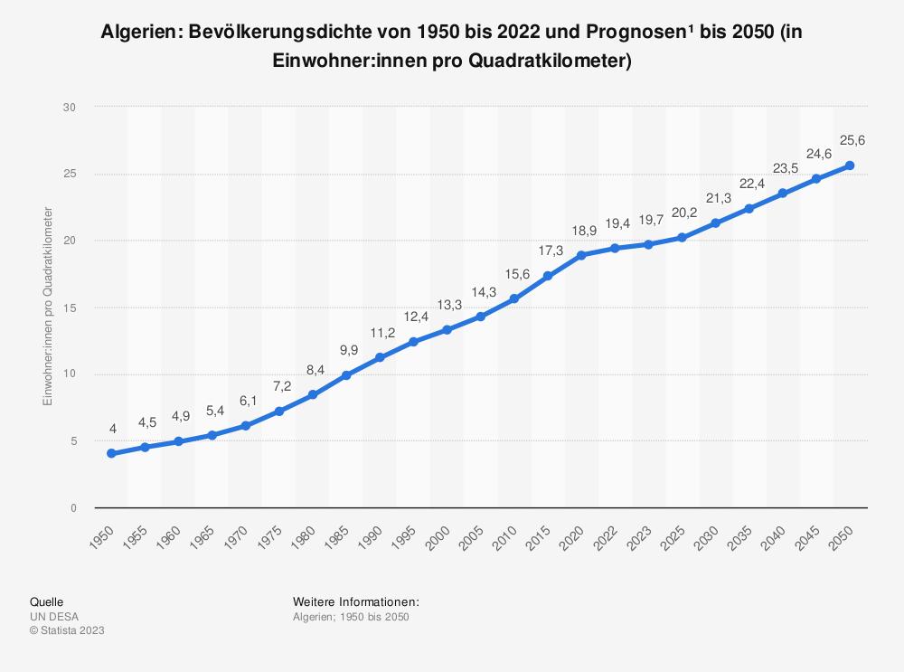 Statistik: Algerien: Bevölkerungsdichte von 2008 bis 2018 (in Einwohner pro Quadratkilometer) | Statista