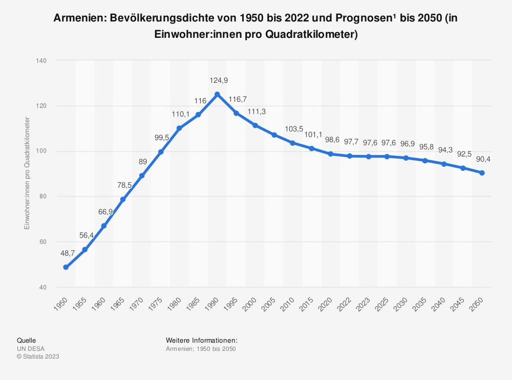 Armenien Bevolkerungsdichte Bis 2018 Statista