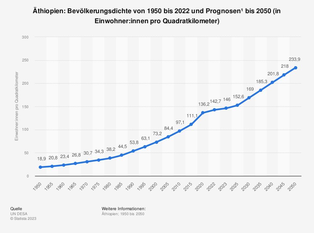 Statistik: Äthiopien: Bevölkerungsdichte von 2008 bis 2018 (in Einwohner pro Quadratkilometer) | Statista