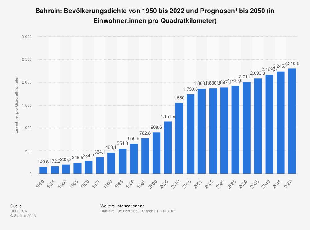 Statistik: Bahrain: Bevölkerungsdichte von 2008 bis 2018 (in Einwohner pro Quadratkilometer) | Statista