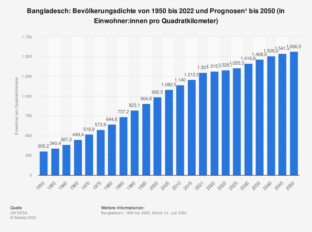 Statistik: Bangladesch: Bevölkerungsdichte von 2008 bis 2018 (in Einwohner pro Quadratkilometer) | Statista