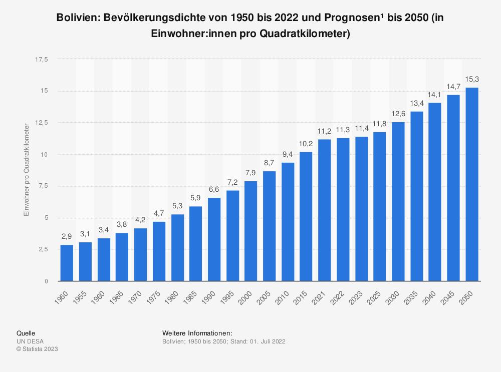 Statistik: Bolivien: Bevölkerungsdichte von 2008 bis 2018 (in Einwohner pro Quadratkilometer) | Statista
