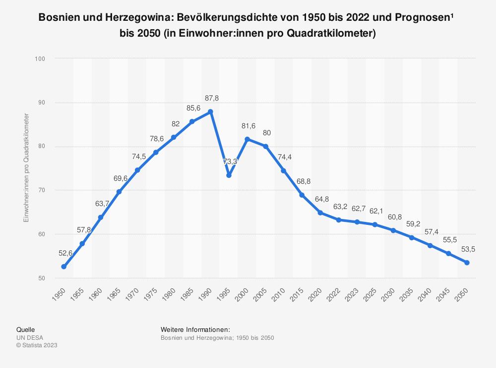 Statistik: Bosnien und Herzegowina: Bevölkerungsdichte von 2008 bis 2018 (in Einwohner pro Quadratkilometer) | Statista