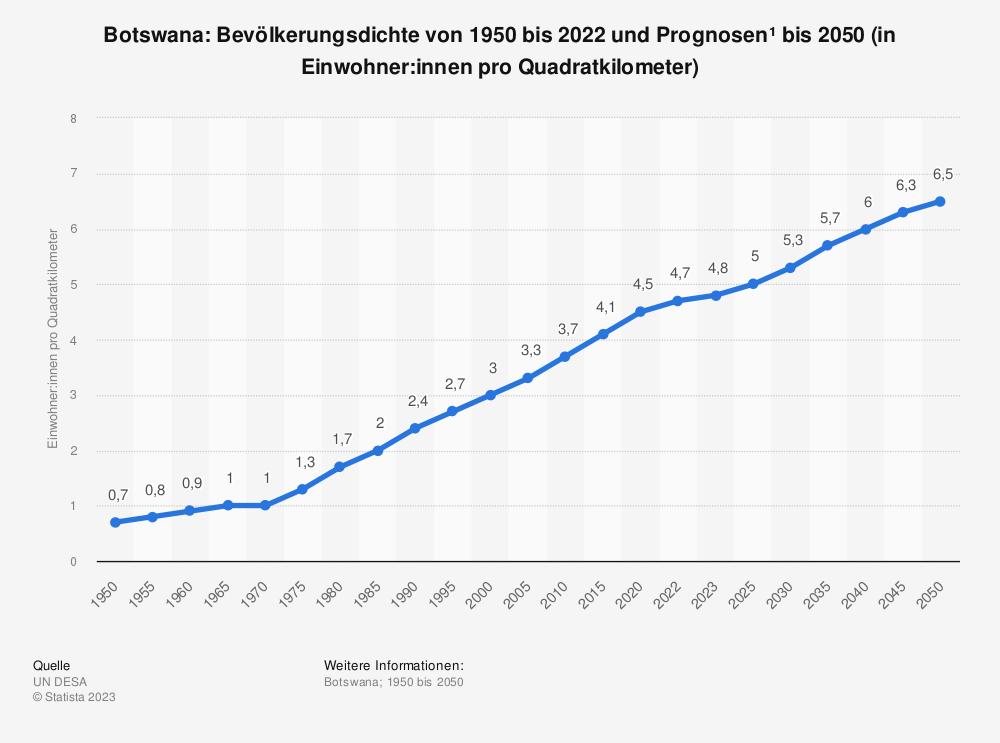 Statistik: Botswana: Bevölkerungsdichte von 2008 bis 2018 (in Einwohner pro Quadratkilometer) | Statista