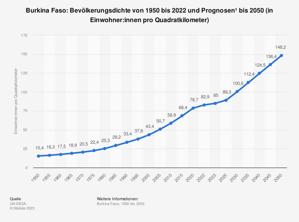 Statistik: Burkina Faso: Bevölkerungsdichte von 2008 bis 2018 (in Einwohner pro Quadratkilometer) | Statista