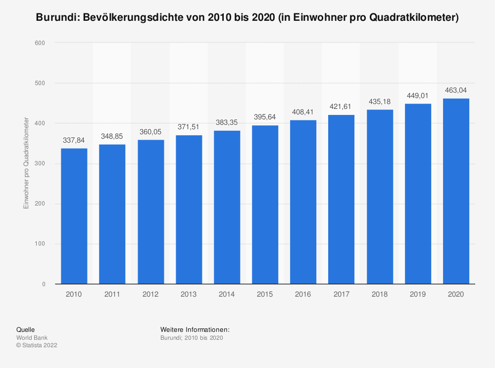 Statistik: Burundi: Bevölkerungsdichte von 2008 bis 2018 (in Einwohner pro Quadratkilometer) | Statista