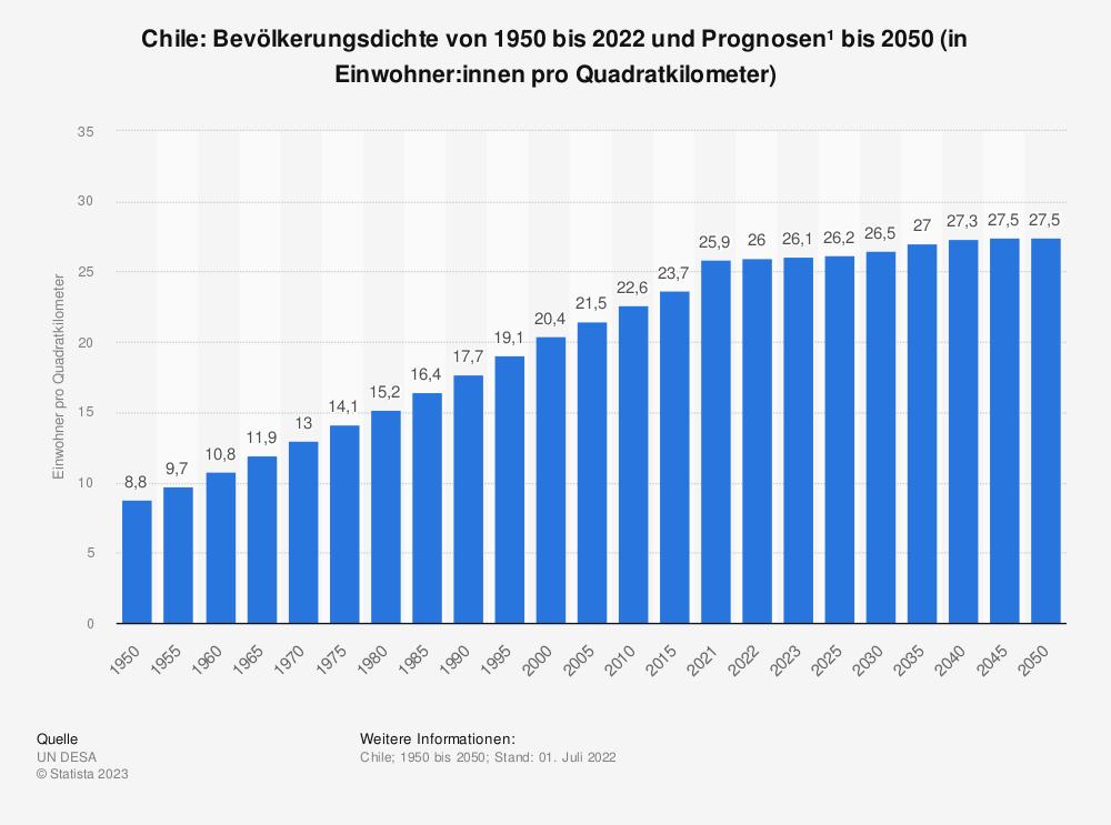 Statistik: Chile: Bevölkerungsdichte von 2008 bis 2018 (in Einwohner pro Quadratkilometer) | Statista