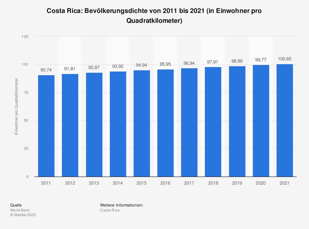 Statistik: Costa Rica: Bevölkerungsdichte von 2008 bis 2018 (in Einwohner pro Quadratkilometer) | Statista