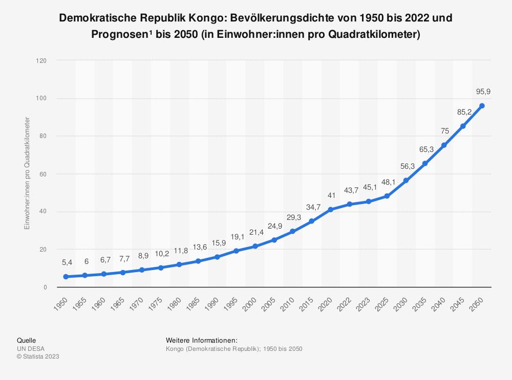 Statistik: Demokratische Republik Kongo: Bevölkerungsdichte von 2008 bis 2018 (in Einwohner pro Quadratkilometer) | Statista
