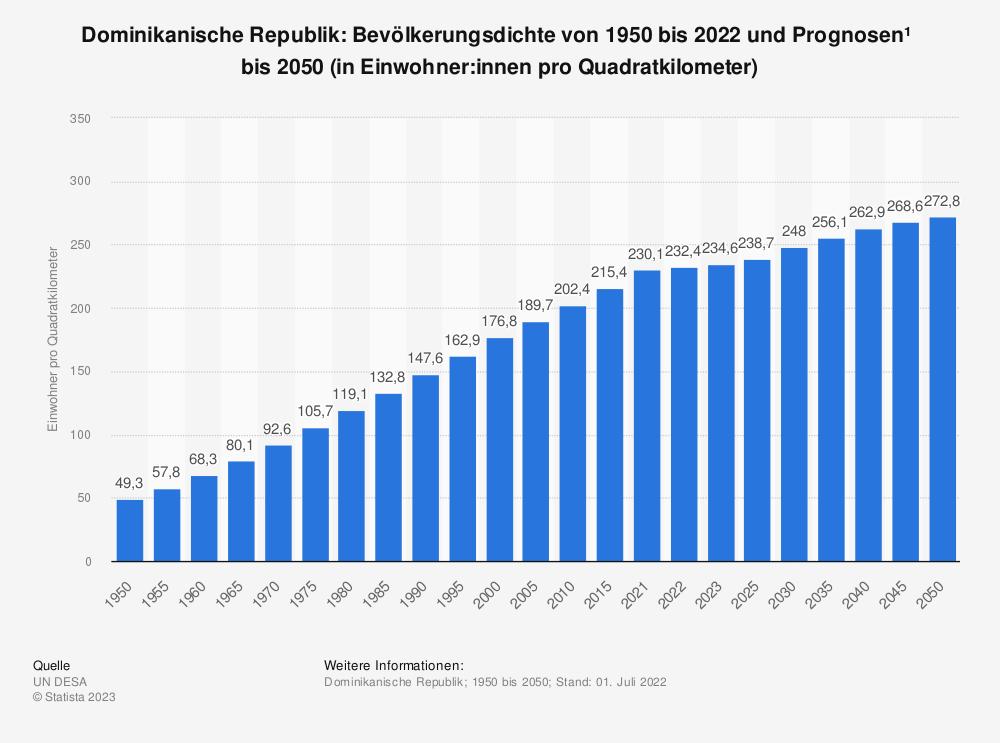 Statistik: Dominikanische Republik: Bevölkerungsdichte von 2008 bis 2018 (in Einwohner pro Quadratkilometer) | Statista