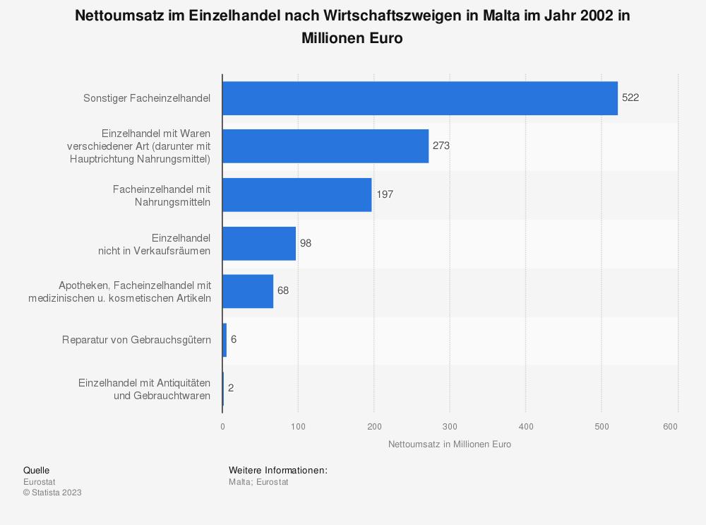 Statistik: Nettoumsatz im Einzelhandel nach Wirtschaftszweigen in Malta im Jahr 2002 in Millionen Euro | Statista