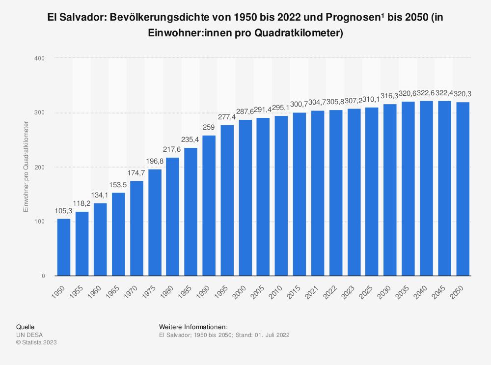 Statistik: El Salvador: Bevölkerungsdichte von 2008 bis 2018 (in Einwohner pro Quadratkilometer) | Statista
