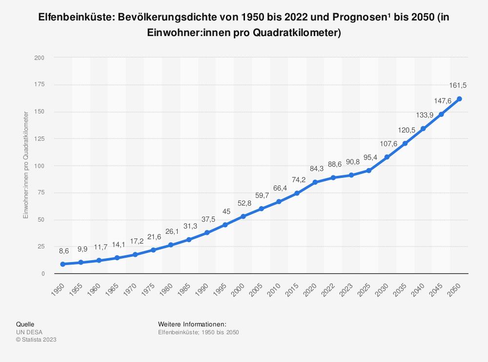 Statistik: Elfenbeinküste: Bevölkerungsdichte von 2008 bis 2018 (in Einwohner pro Quadratkilometer) | Statista
