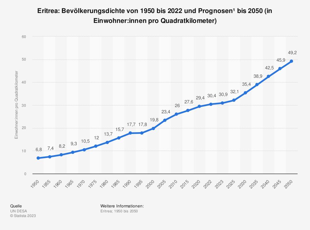 Statistik: Eritrea: Bevölkerungsdichte von 2001 bis 2011 (in Einwohner pro Quadratkilometer) | Statista