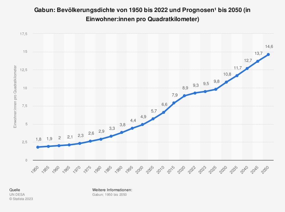 Statistik: Gabun: Bevölkerungsdichte von 2008 bis 2018 (in Einwohner pro Quadratkilometer) | Statista